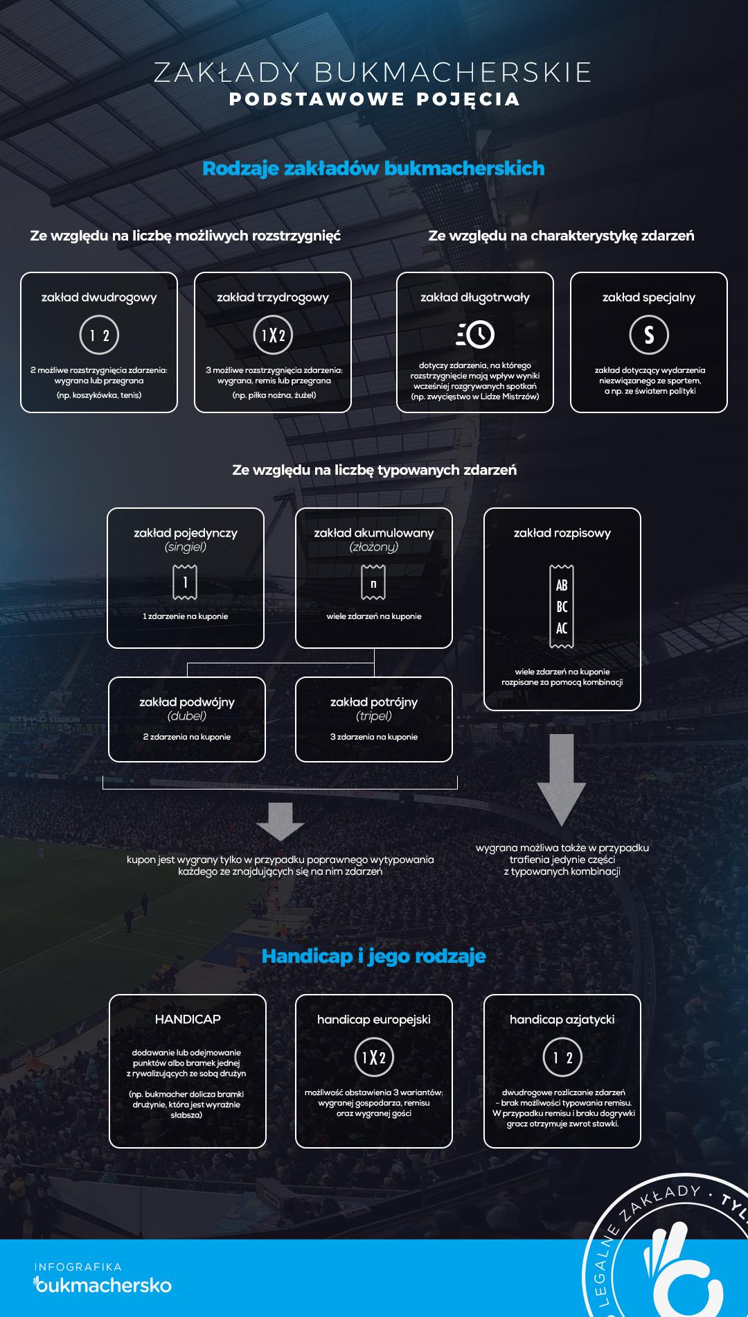 infografika rodzaje zakładów bukmacherskich