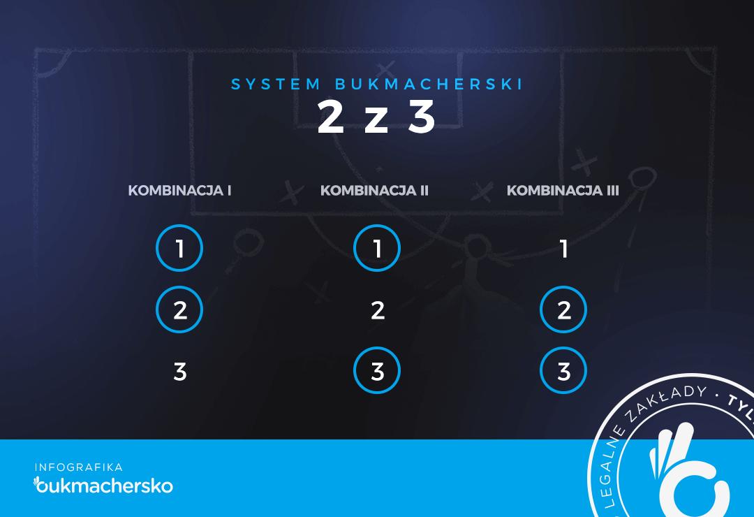 System bukmacherski 2 z 3